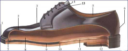 конструкция обуви